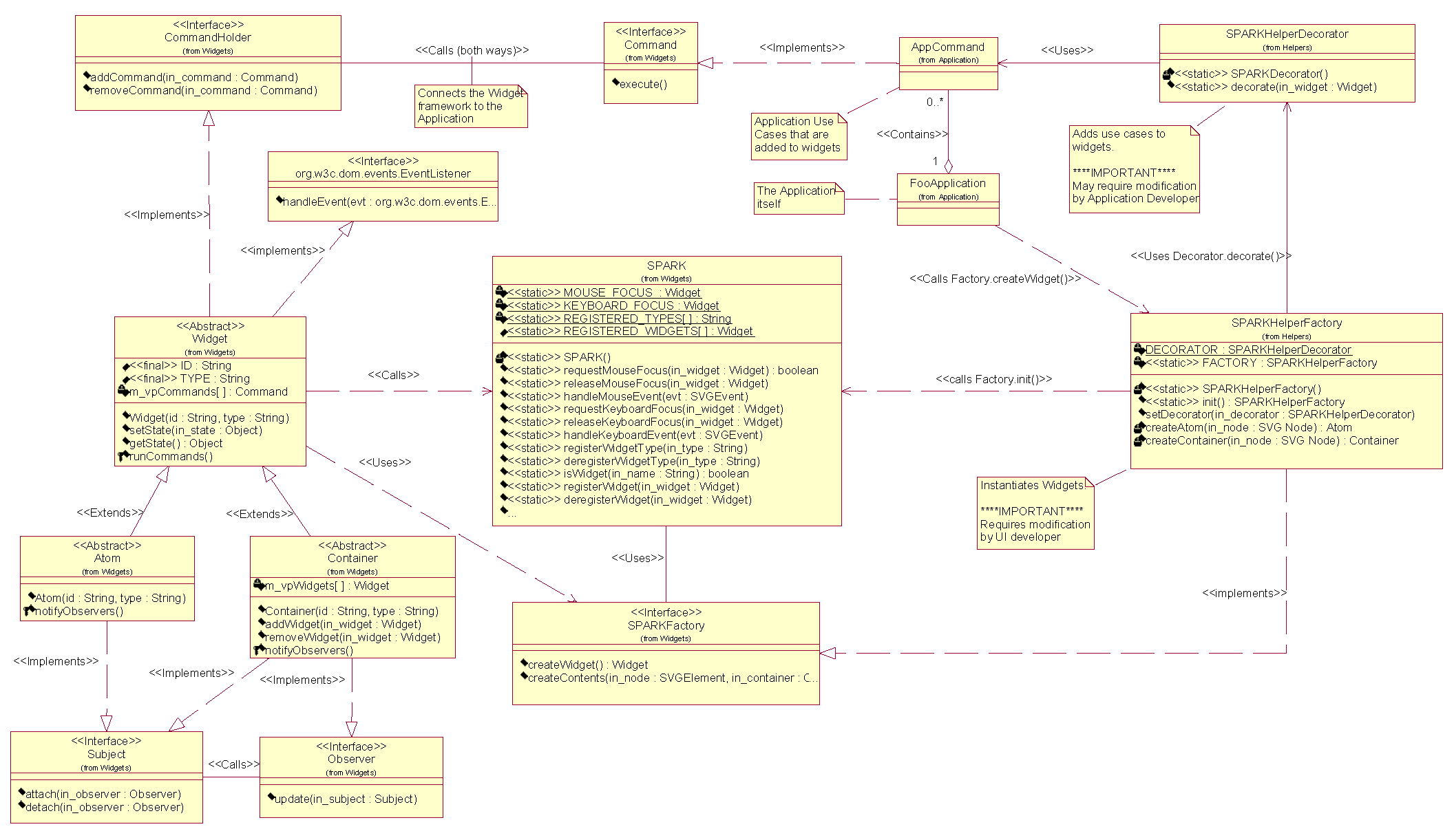 Spark svg programmers application resource kit combined class diagram ccuart Image collections